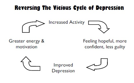 cycle of depression broken - Incite Solutions Group
